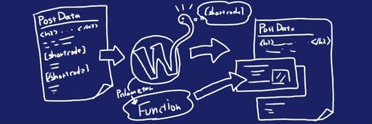 SiSO-LAB WordPress ショートコード説明図