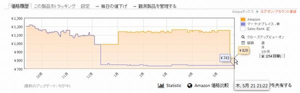 SiSO-LAB アマゾンの価格推移をチェック