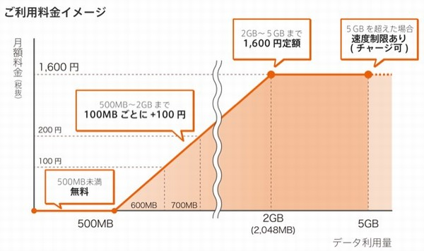SiSO-LAB☆MVNO、So-net 0 SIM、毎月500MBまで無料