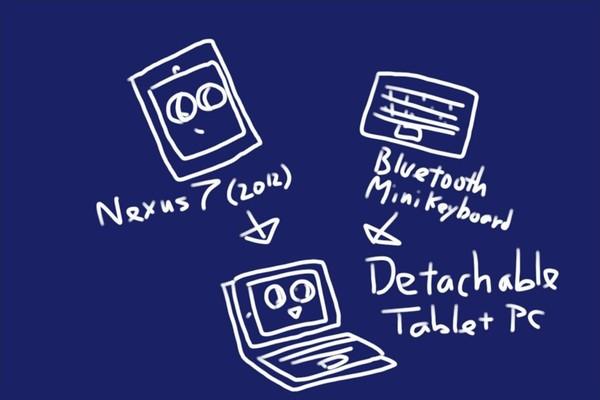 SiSO-LAB☆Nexu7用キーボードケース WA07 Bluetooth 日本語入力、タッチパッドもOK!