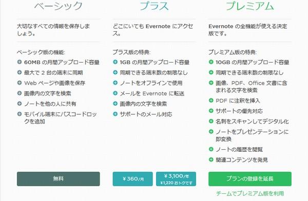SiSO-LAB☆Evernoteプレミアム1年間50%オフと自動更新停止方法。