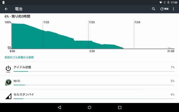 SiSO-LAB☆Nexus7を工場出荷状態に初期化。動作速度が劇的改善!