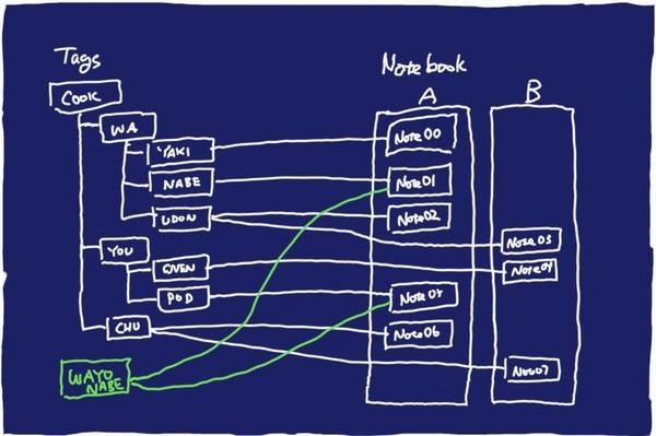 SiSO-LAB☆Evernote、ノートブックとノート、そしてタグの関係説明図。
