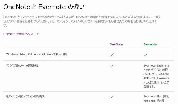 SiSO-LAB☆EvernoteのデータをOneNoteへインポート。