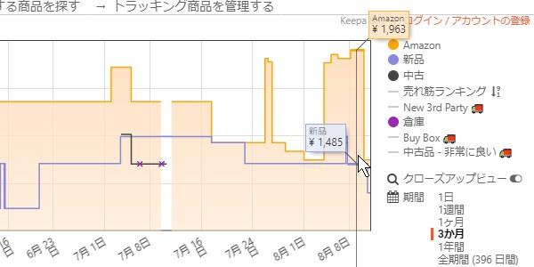 SiSSiSO-LAB☆ChromeへのKeepaを追加してAmazonの価格変動表示。