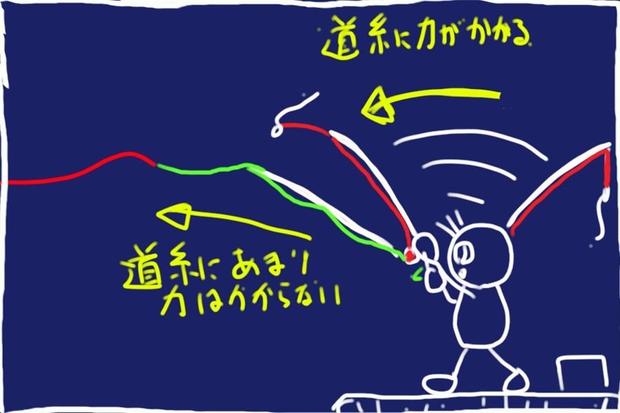 SiSO-LAB☆釣・力糸を直結。キャスト時のライン切れ防止。