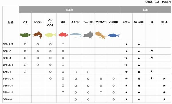 SiSO-LAB☆釣・シマノ・フリーゲームS86ML-4。サイズ別対象魚。