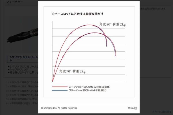 SiSO-LAB☆釣・シマノ・フリーゲームS86ML-4。しなり特性。2本継ぎと比較。