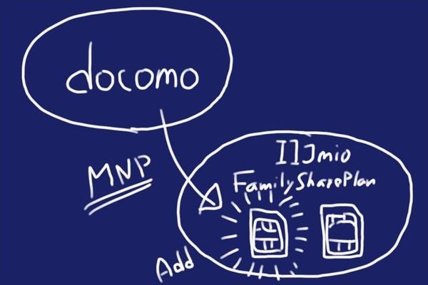 docomoから格安SIMのIIJmioファミリーシェアプランにSIMカード追加で乗り換え(MNP)する方法。