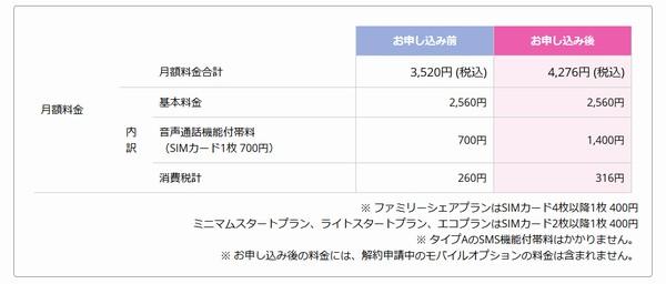SiSO-LAB☆docomoからIIJmioへファミリーシェアプランに追加でMNP。IIJmio。SIMカード追加。変更後の料金。