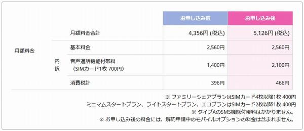 SiSO-LAB☆IIJmioファミリーシェアプランだと、3回線で5,126円/月